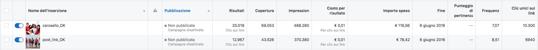 social ads risultati per tipologia d'inserzione