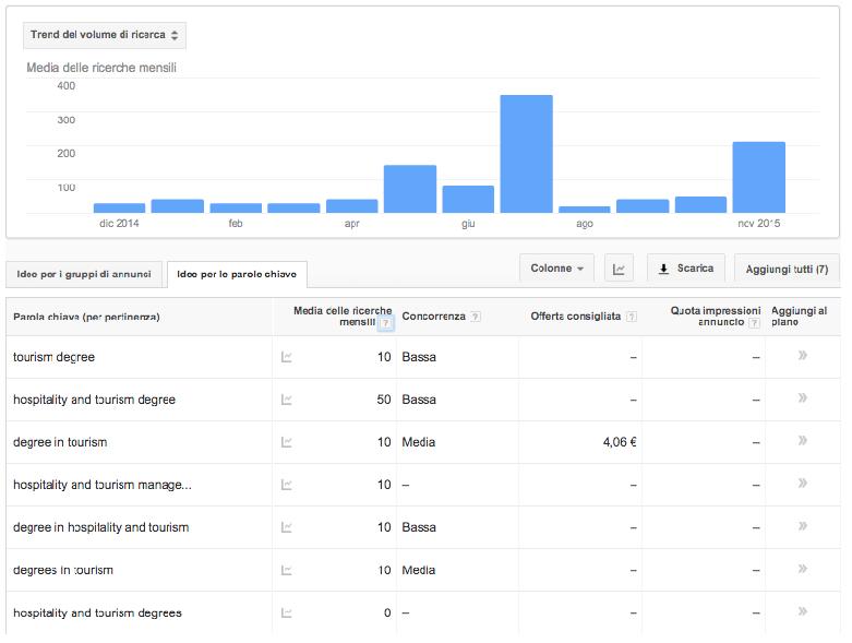 volumi medi di ricerca mensile campagne adv adwords